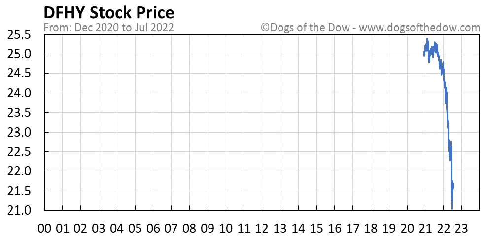 DFHY stock price chart