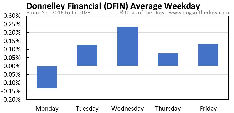 DFIN average weekday chart