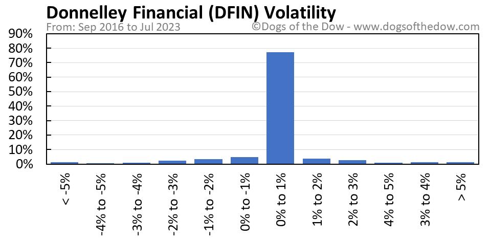 DFIN volatility chart