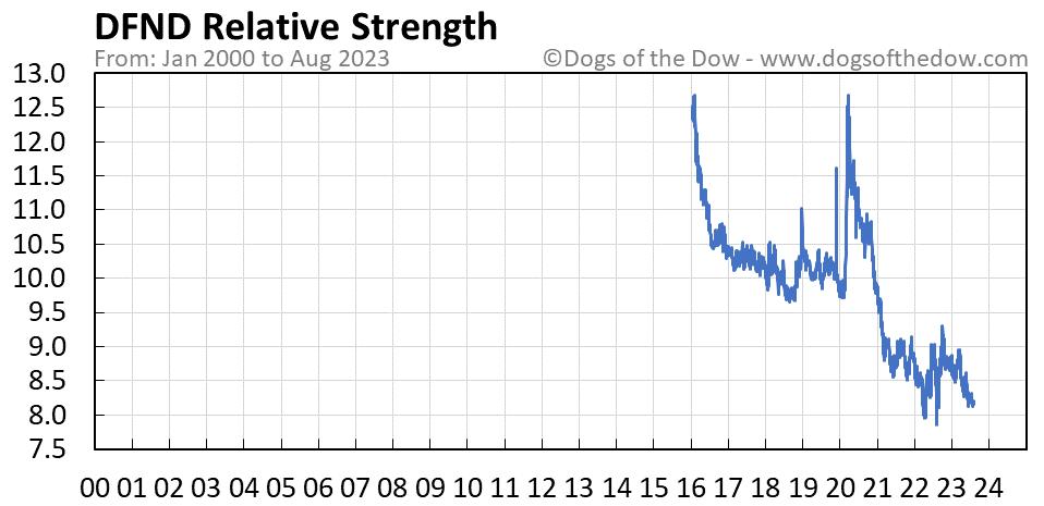 DFND relative strength chart
