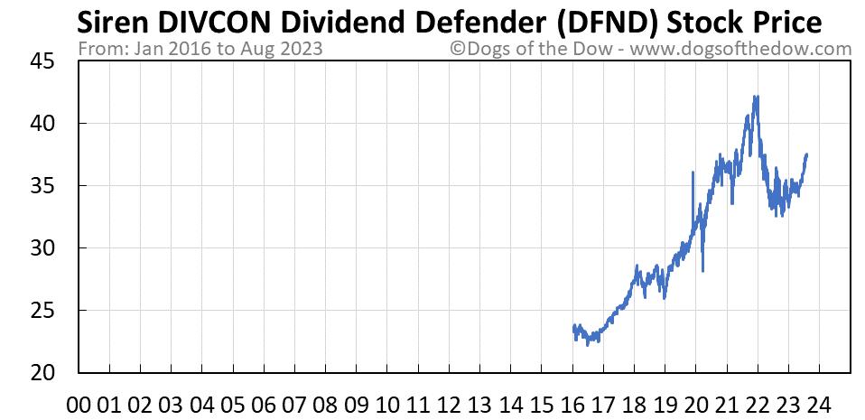 DFND stock price chart