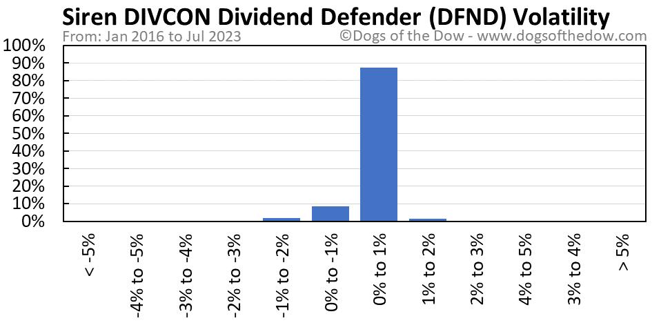 DFND volatility chart