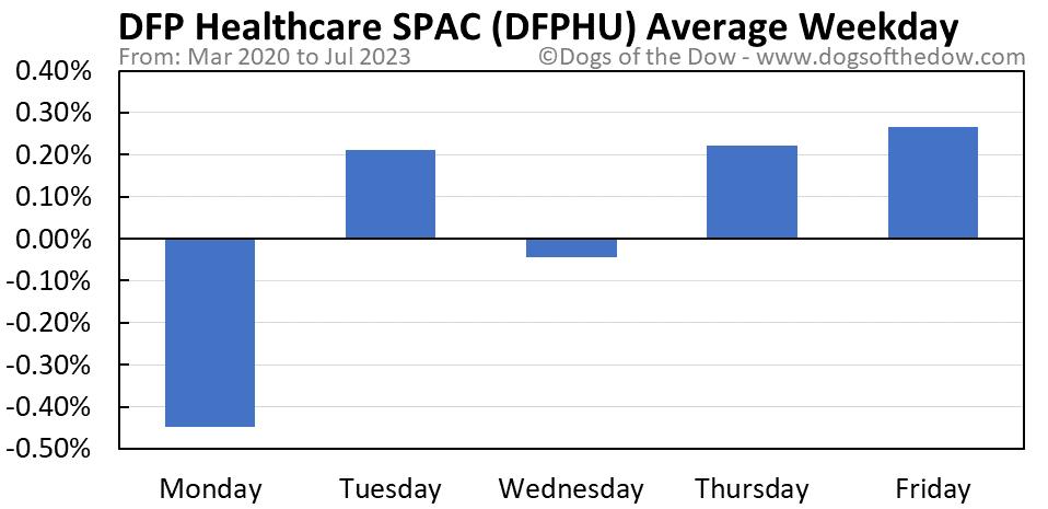 DFPHU average weekday chart