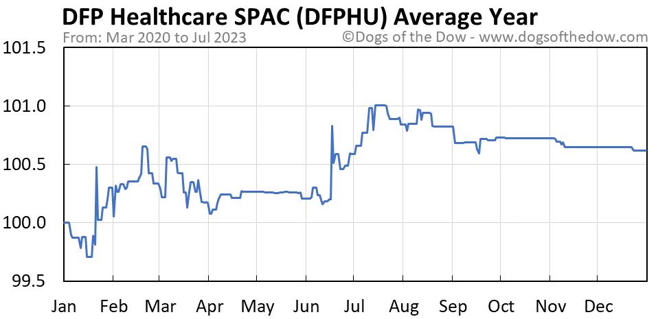 DFPHU average year chart