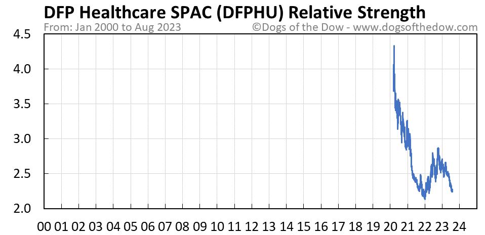 DFPHU relative strength chart