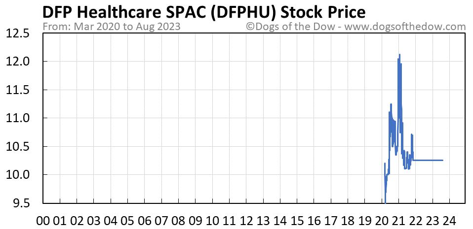 DFPHU stock price chart