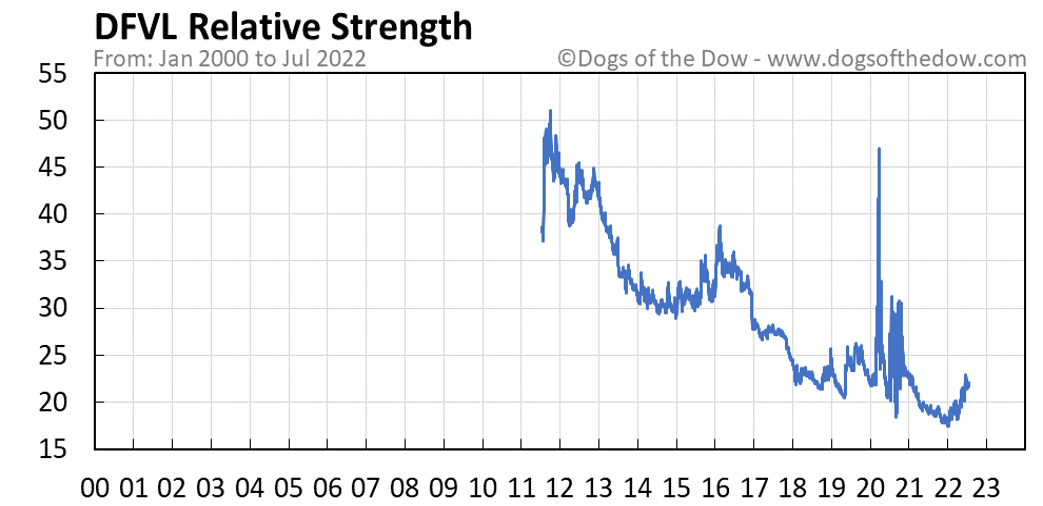 DFVL relative strength chart