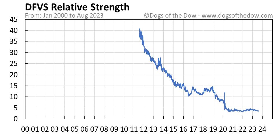 DFVS relative strength chart