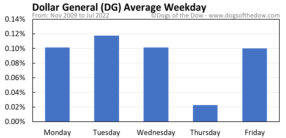 DG average weekday chart