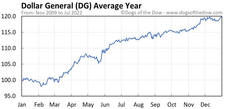 DG average year chart