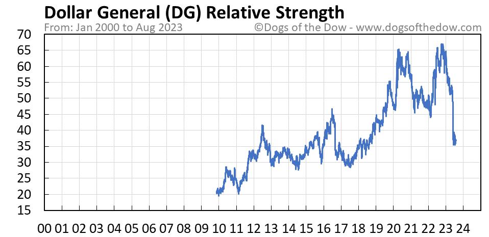 DG relative strength chart