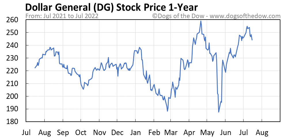 DG 1-year stock price chart