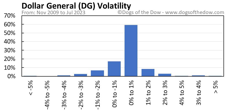DG volatility chart