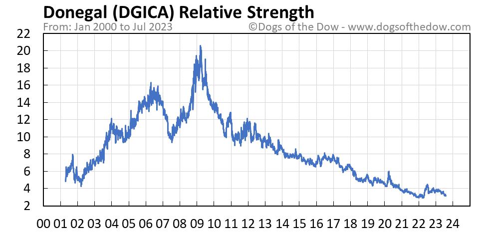 DGICA relative strength chart