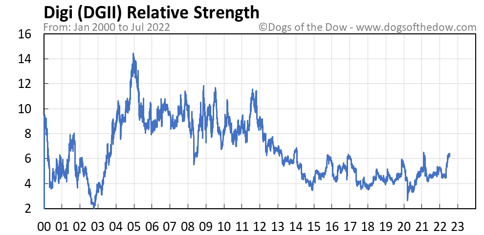 DGII relative strength chart