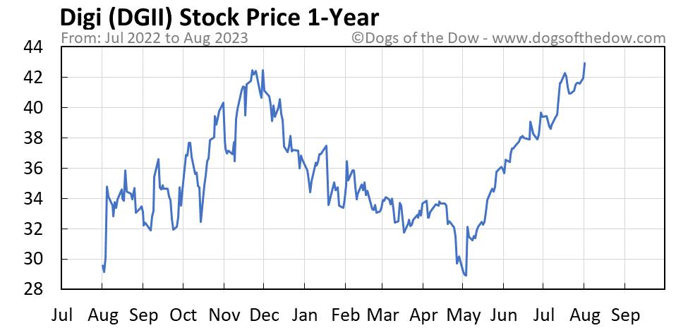 DGII 1-year stock price chart