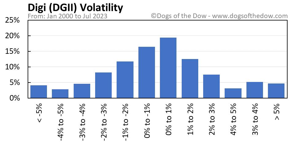 DGII volatility chart