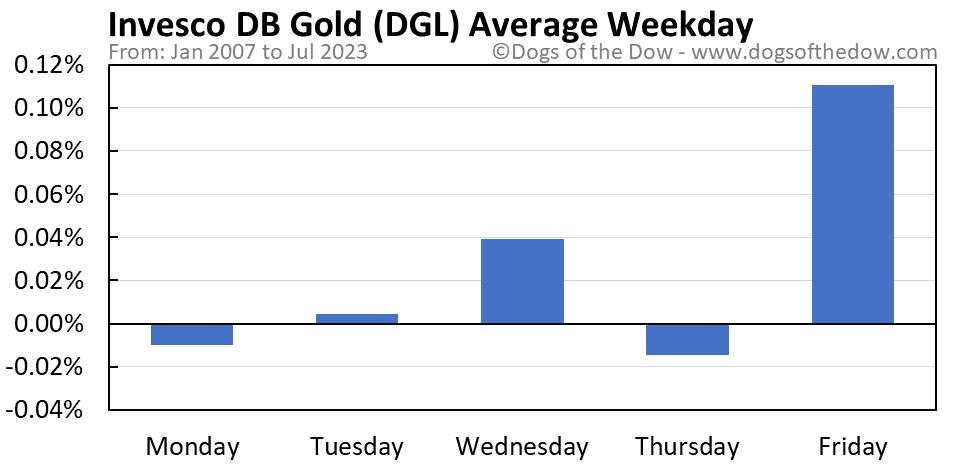 DGL average weekday chart