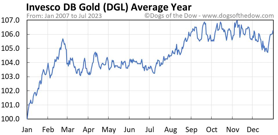 DGL average year chart