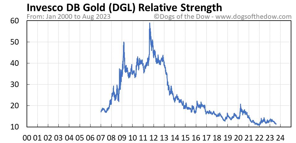 DGL relative strength chart
