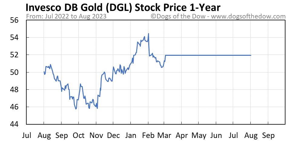 DGL 1-year stock price chart