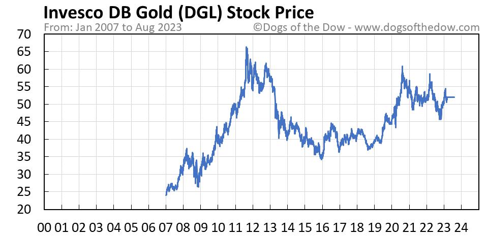 DGL stock price chart