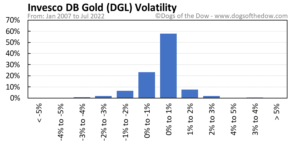 DGL volatility chart