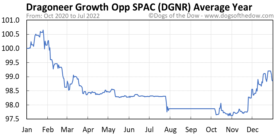 DGNR average year chart