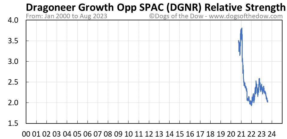 DGNR relative strength chart