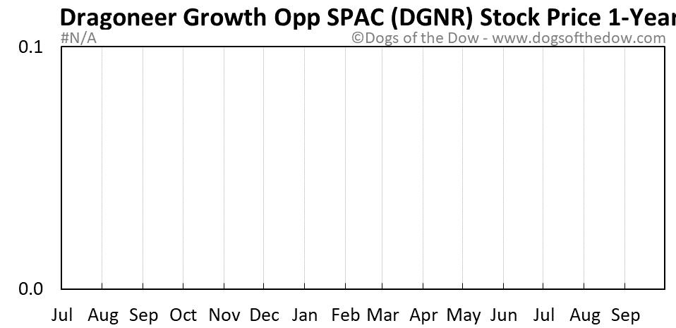 DGNR 1-year stock price chart