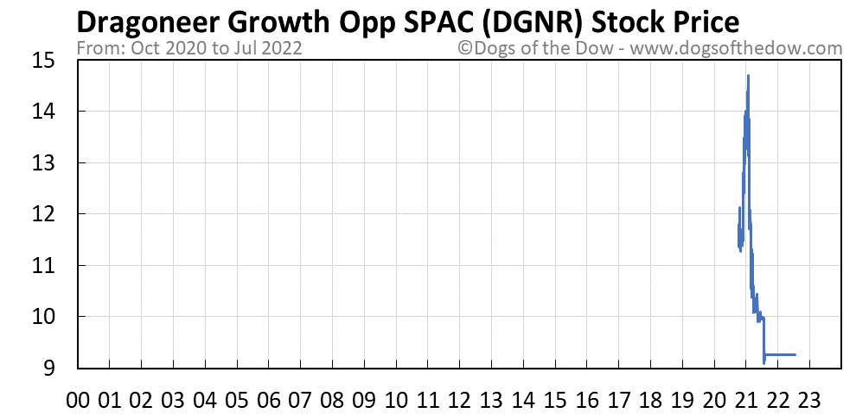 DGNR stock price chart