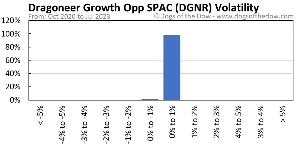 DGNR volatility chart