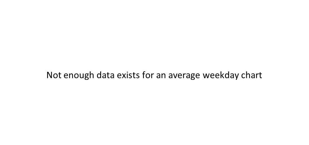DGNS average weekday chart