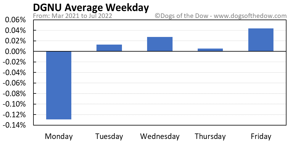 DGNU average weekday chart