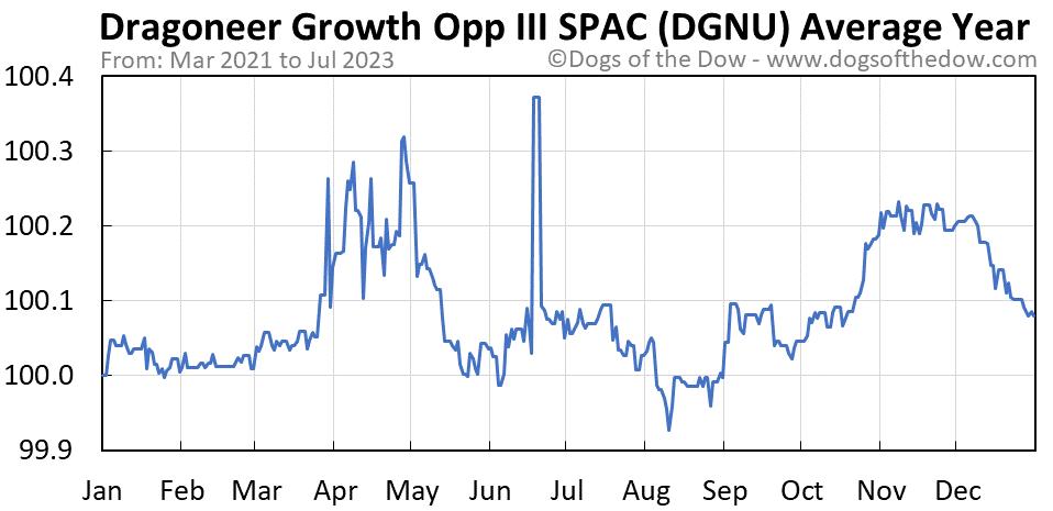 DGNU average year chart