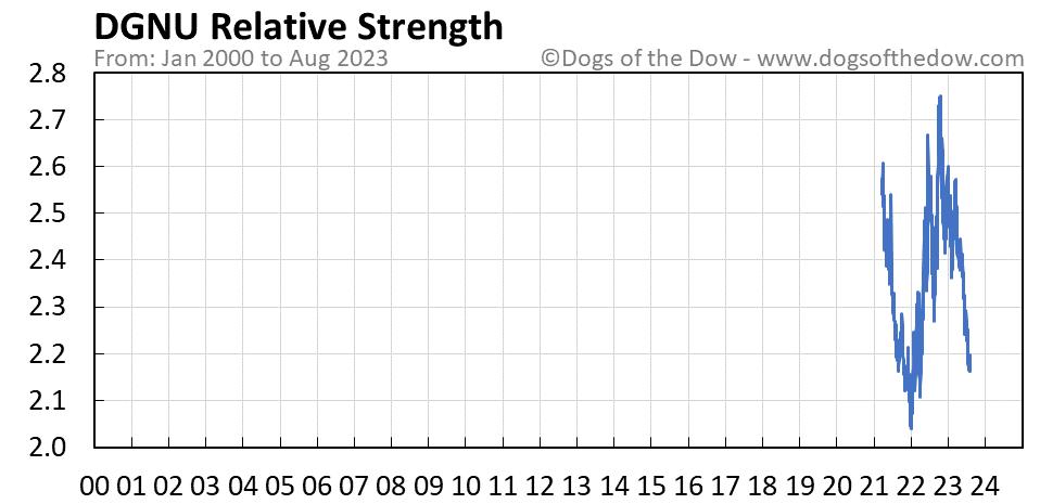 DGNU relative strength chart