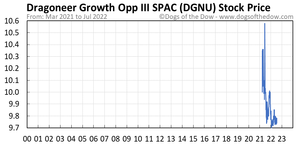 DGNU stock price chart