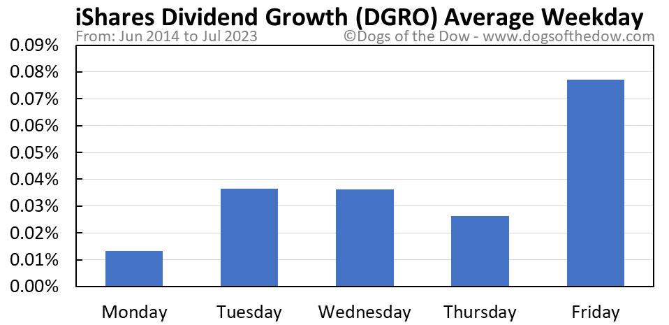 DGRO average weekday chart