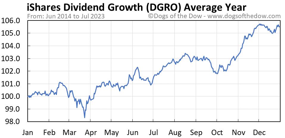DGRO average year chart