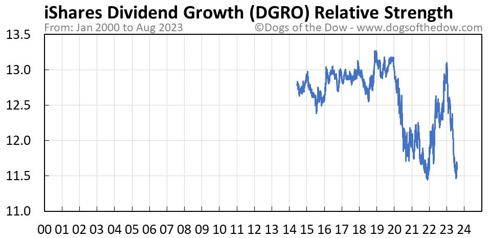 DGRO relative strength chart