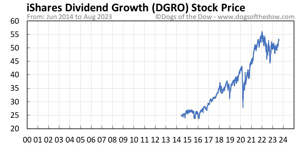DGRO stock price chart