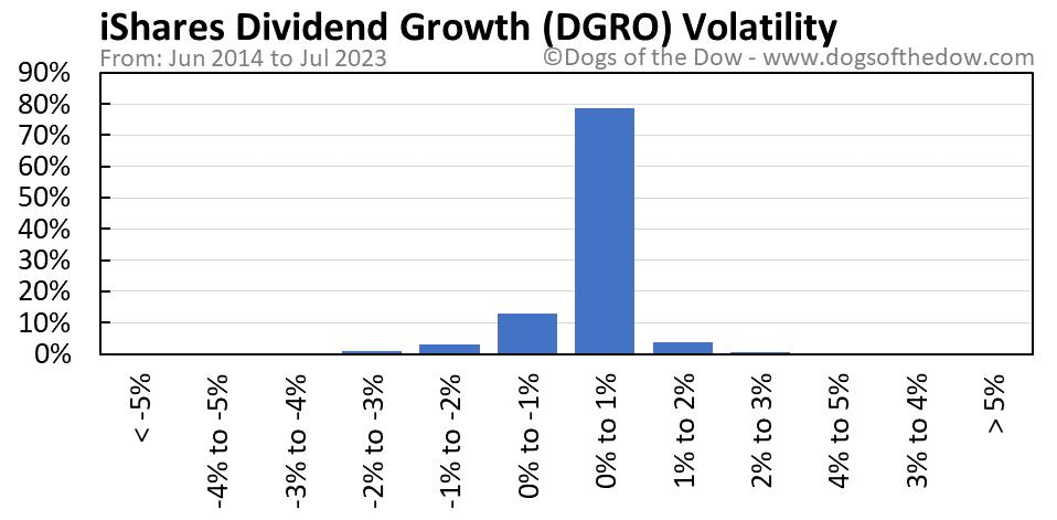 DGRO volatility chart