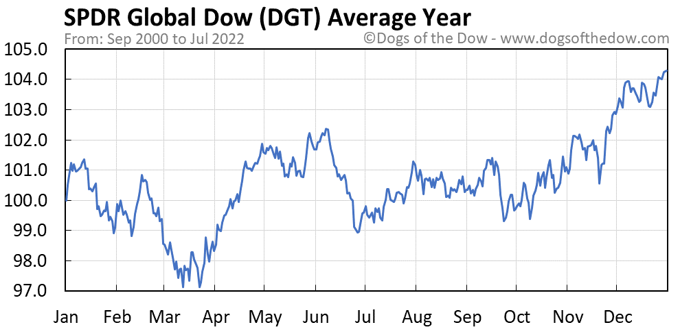 DGT average year chart