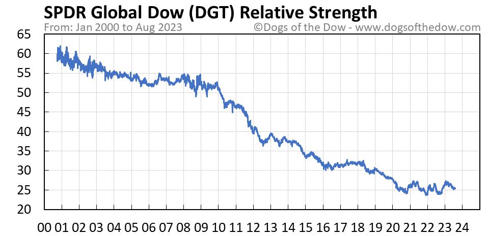 DGT relative strength chart