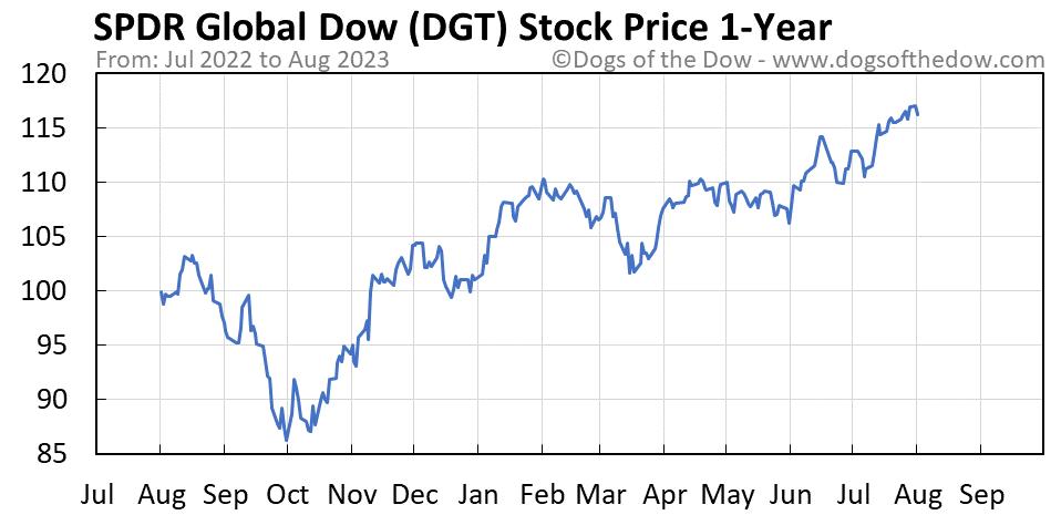 DGT 1-year stock price chart