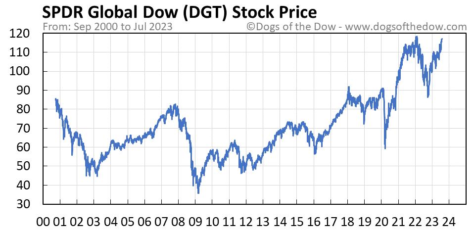 DGT stock price chart