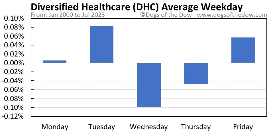 DHC average weekday chart