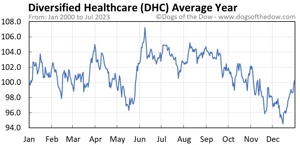 DHC average year chart