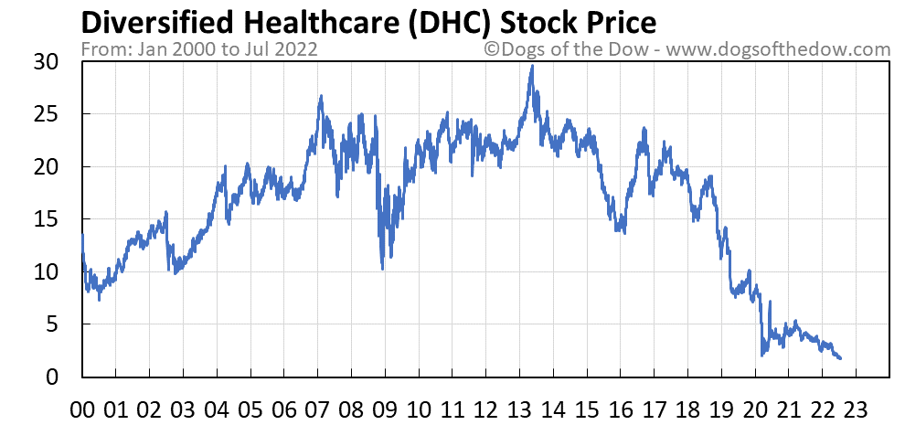 DHC stock price chart