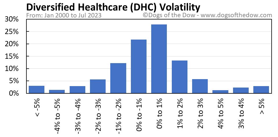 DHC volatility chart